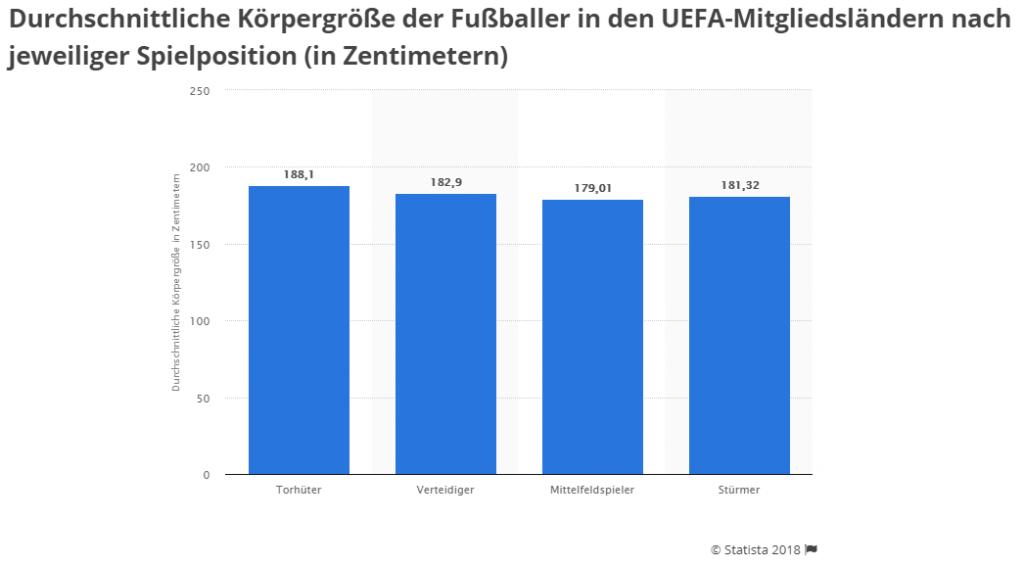 Körpergröße deutschland statistik Penisgrößen im